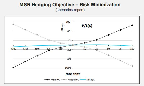 MSR Hedging Objective - Risk Minimization (scenarios report)