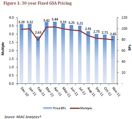 fixed-gsa-pricing