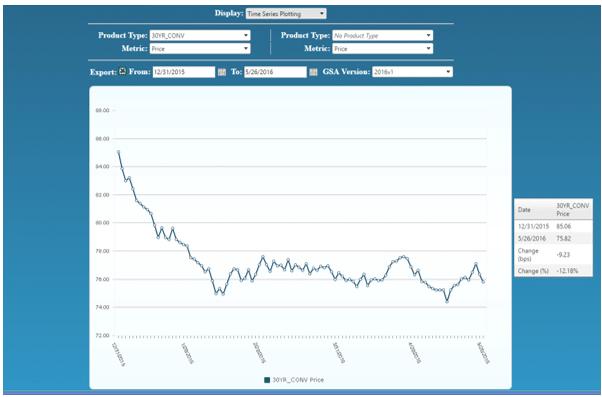 GSA - Graph 1