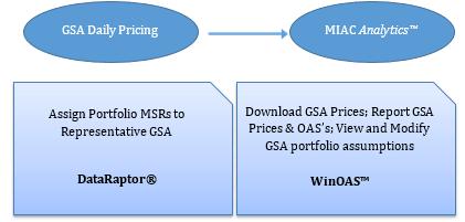 GSA - Workflow 1