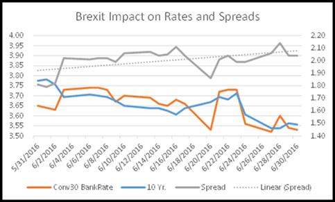 Graph - Brexit 1