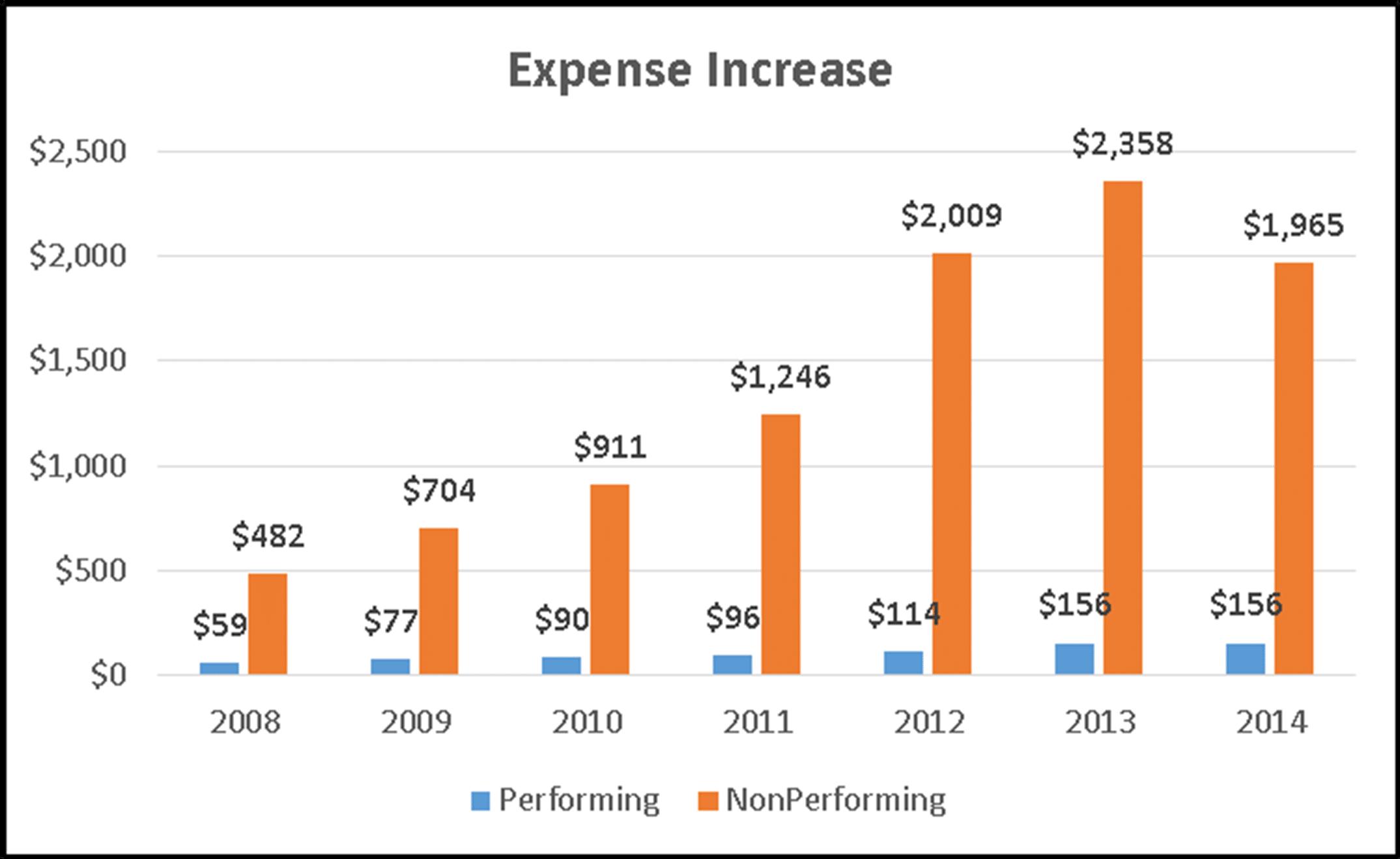 Expense Increase