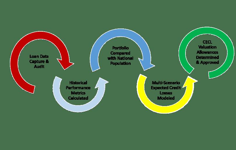 CECL MODEL - Flow of Process
